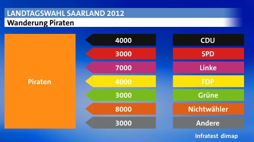 Wählerwanderung Piraten Saarland 2012