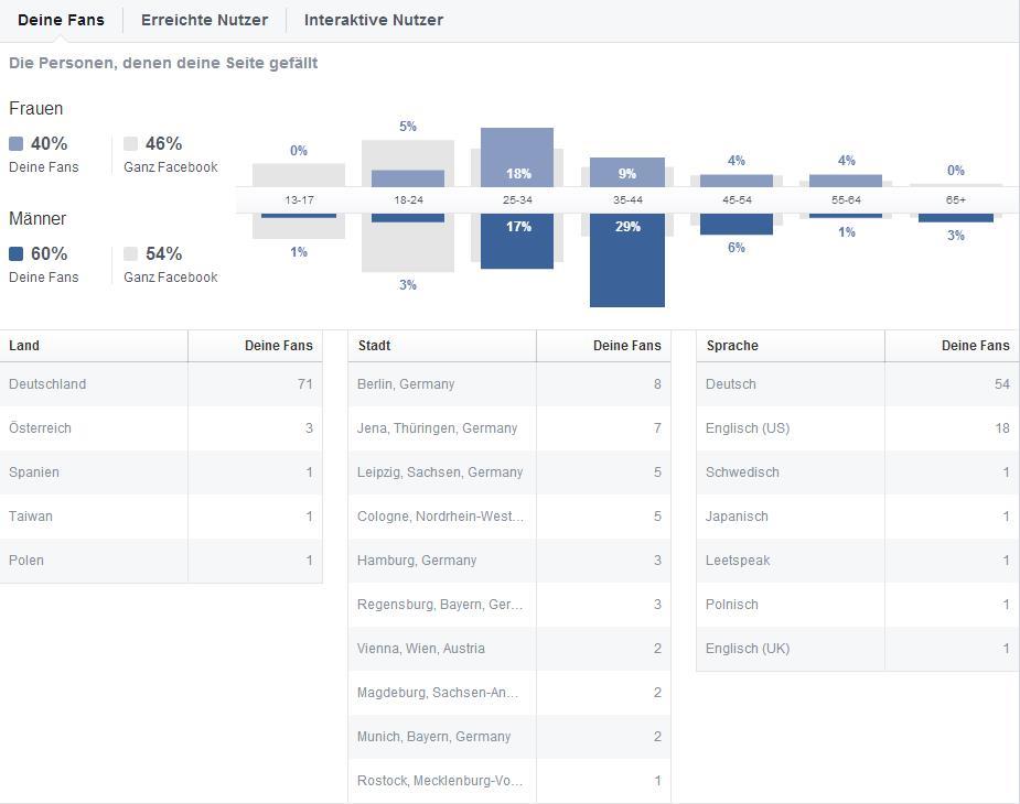Statistik der eigene Facebook Seite