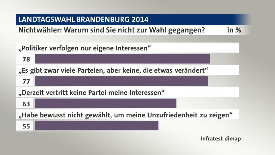 Nichtwähler LTW Brandenburg 2014